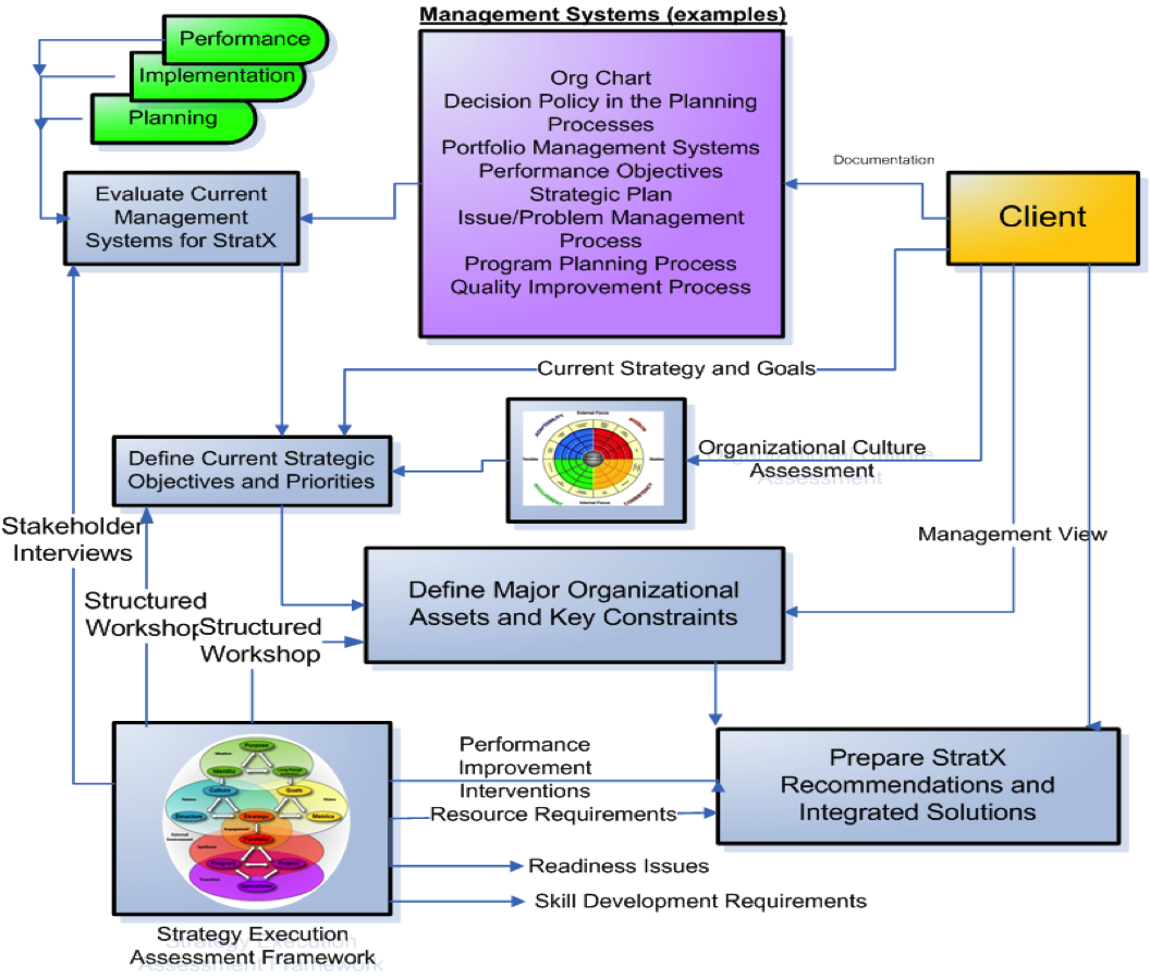 planning a performance improvement strategy in
